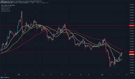 It's currently traded on 1 exchange(s) and has 2 active market(s), the top two exchange pairs are. Bitcoin SV, Cosmos, Ethereum Classic Price Analysis: 08 September - Sunriseread