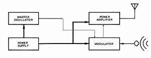 File Am Radio Functional Block Diagram Jpg