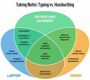 Taking Notes In Class  Laptops Vs  Handwriting
