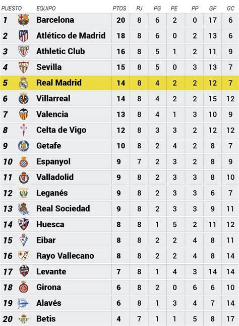 45SNG: La Liga 2 League Table 2019