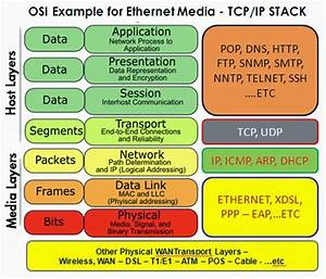 System Design Primer Github Iso Osi Layer Model Tcp Ip Model With Images Osi