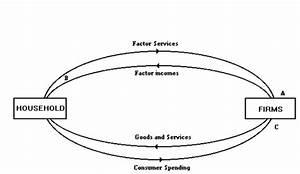 35 In A Simple Circular Flow Diagram Households Buy Goods