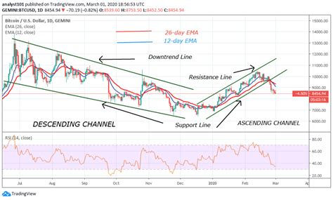 Wrapped bitcoin price prediction for 2030? Bitcoin Price Prediction: BTC/USD Turns Down From Its Current Range, Targets $8,200 Support ...