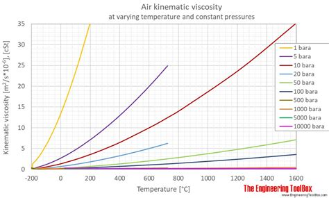 Hr Diagram In Celsiu by Air Dynamic And Kinematic Viscosity