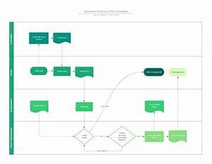 Business Process Flow Diagram