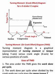 Turning Moment Diagram  U0026 Flywheel