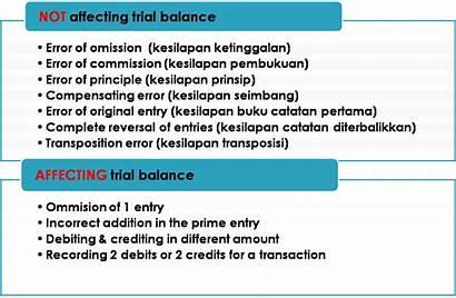 Errors Accounting Error Types Tentang Financial Maklumat