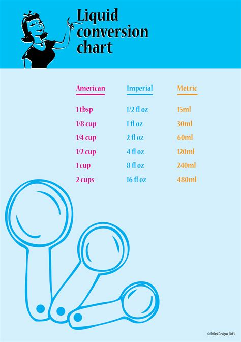 liquid conversion pin cooking measurement conversions chart all on pinterest