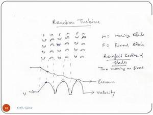 Steam Turbine  Impulse And Reaction Turbine Working