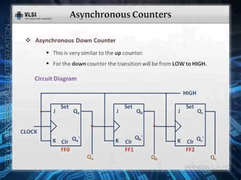 Asynchronous Counters Youtube
