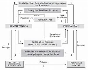 Hmj Akuntansi  Arus Perputaran Siklus Ekonomi  Circular