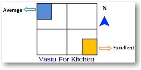 vastu kitchen color kitchen design as per vastu peenmedia 3120