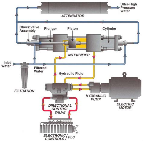 A Closer Look at Ultra High Pressure Waterjet Pumps