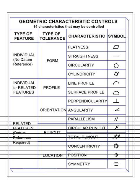 Machine Shop Blueprint Symbols
