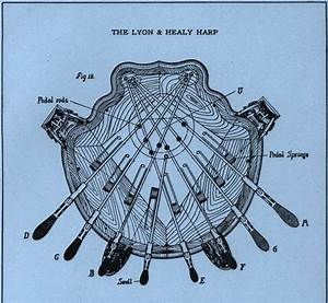 Harp Bits  2