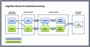 learning_theories:cognitive_theory_of_multimedia_learning ...