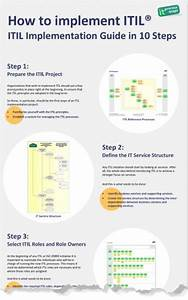 how to implement itil itil implementation with process With itil implementation plan template