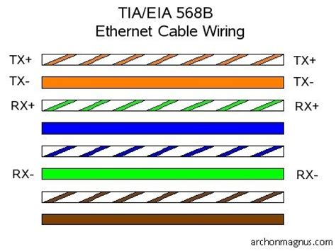 cat  ethernet cable pin configuration tiaeia