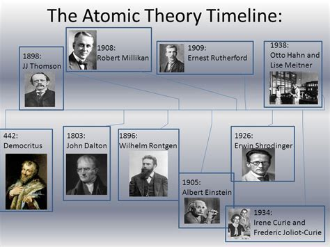 The Atomic Theory Timeline - ppt video online download