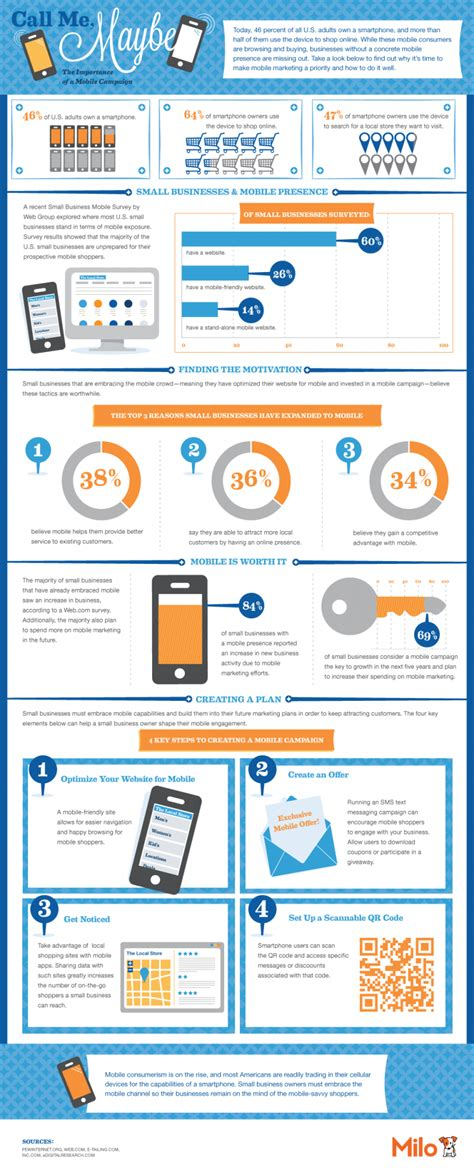 Mobile Marketing by 10 Essential Infographics To Create A Digital Marketing Plan