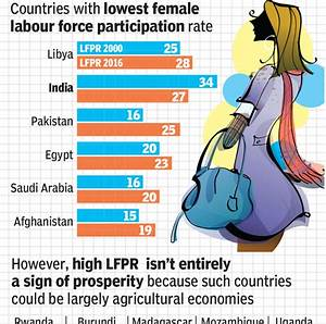 kmhouseindia: Countries With Lowest Female Labour Force ...