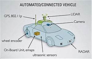 Functional Block Diagram Of A Typical Self-driving Car
