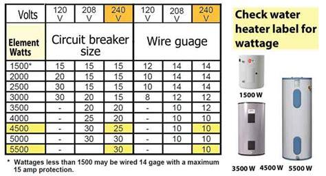120 volt tankless water heater figure volts watts