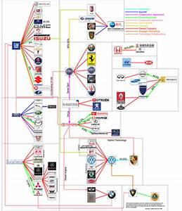 Just A Car Guy More Of The Who Owns What Infographics