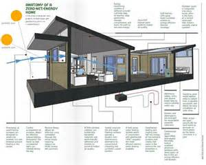 efficient home designs 25 best ideas about zero energy building on