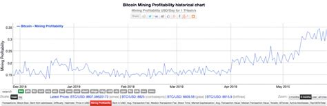 This is the current fiat price of bitcoin, which is critical for calculating profitability. Bitcoin's BTC mining profitability hits ATH for 2019 ...