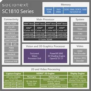 Sc1810x Graphics Display Controller