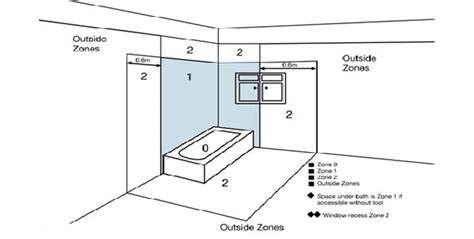 Bathroom Zones Electrical Group