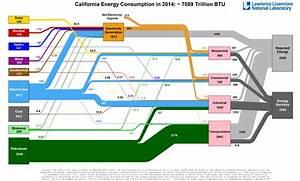 California U0026 39 S Energy Flow Diagram