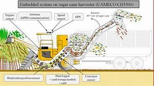 Embedded Devices On Sugarcane Harvester