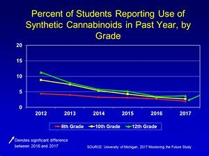 Drug Addiction Chart Drugfacts Monitoring The Future Survey High School And