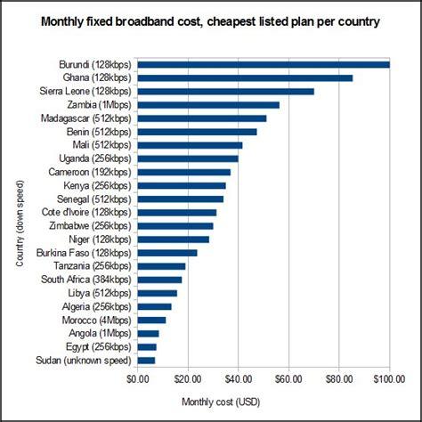 Monatliche Kosten by Comparing Fixed Broadband Prices Oafrica