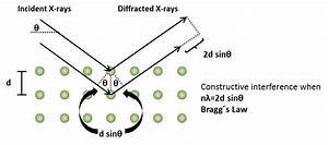 Wiring And Diagram  Diagram Of X Ray Diffraction