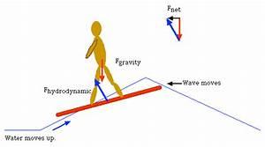 Physicsofsurfing