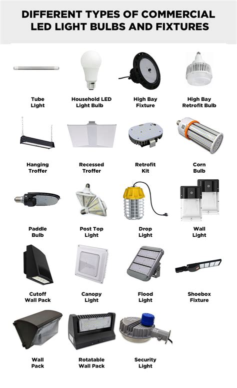 Types Of Light Fixtures by All The Different Indoor And Outdoor Commercial Led Bulb