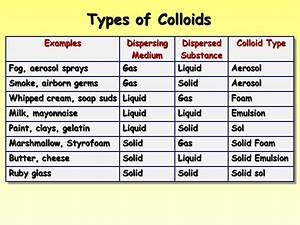 Colloid Solutions Examples Pictures to Pin on Pinterest ...