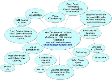 New Definitions And Visions Of Distance Education  A Mind