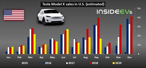45+ Tesla Car Sales 2019 Images