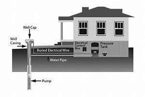 Restoring And Testing Your Private Well After A Flood