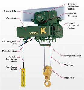 Technicalcharacteristics Uff5ctype K Uff5choists Uff5cproducts Uff5ckito Corporation