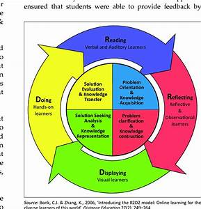 Implementing The R2d2 Teaching And Learning Model