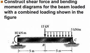 Solved  Construct Shear Force And Bending Moment Diagrams