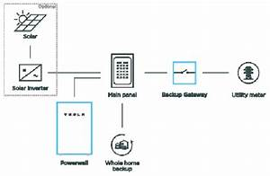 32 Tesla Powerwall 2 Wiring Diagram