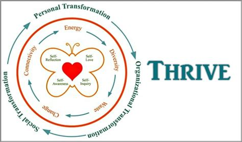 coaching model thrive