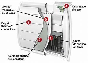 Radiateur Electrique Le Plus Economique : les radiateur electrique les plus economique id e chauffage ~ Dailycaller-alerts.com Idées de Décoration