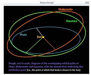 The Overlapping Orbits Of The Trans-Neptunian Dwarf ...